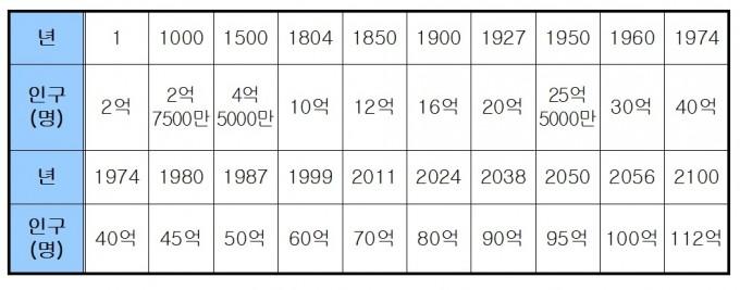 지구상의 인구는 2100년에 되면 112억에 이를 것으로 예측된다. - www.worldometers.info 제공